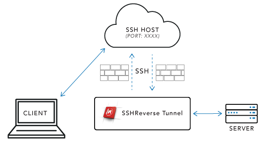 Creating an SSH Reverse Tunnel